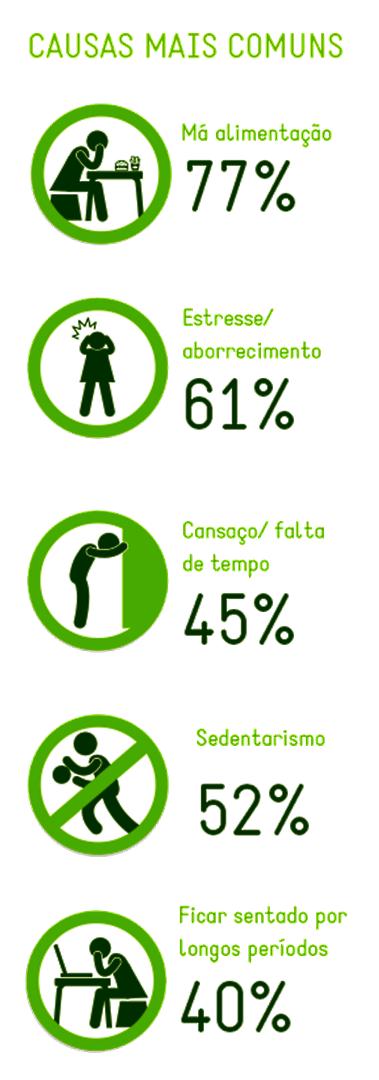 causas mais comuns estudo sim brasil